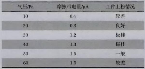 影响静电喷粉设备流水线摩擦枪涂料的硬性因素分析报告