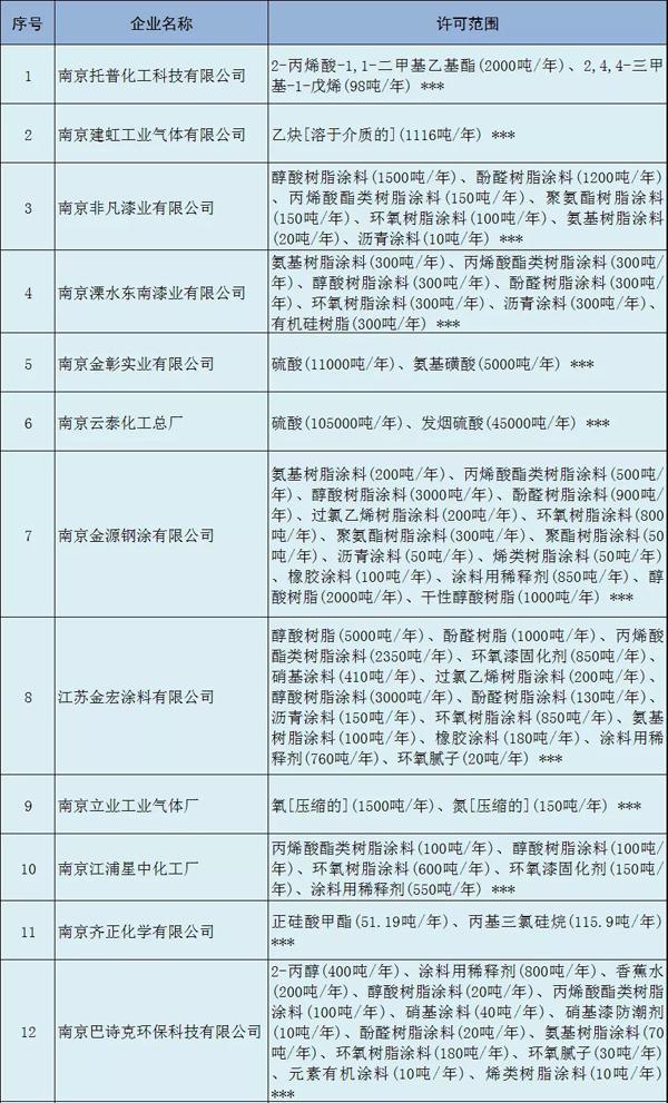 多家涂料企业安全生产许可证被注销!(附名单)