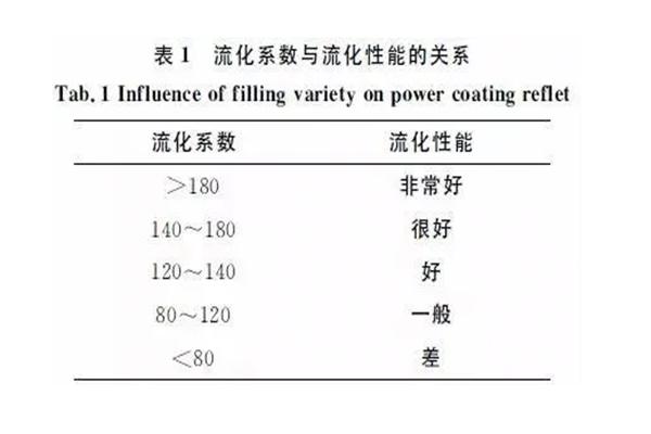 静电喷涂设备厂家|粉末涂料流动性因素探讨