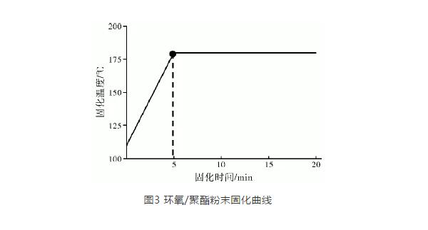 热固性粉末涂料喷涂生产线温度调节