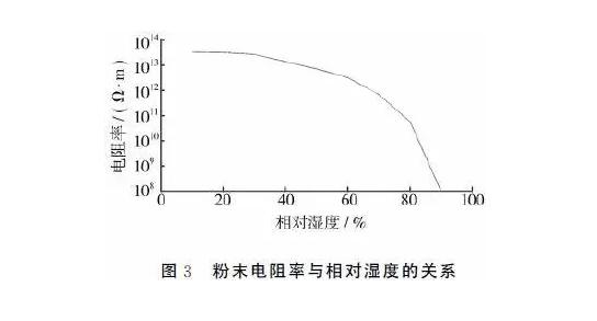 喷塑成套设备厂家:喷涂环境对粉末流化性的影响