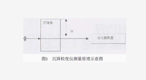 喷塑粉设备工艺粉末涂料粒度仪概况