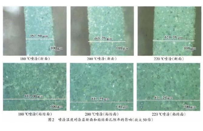 涂装喷塑设备工艺喷涂温度对涂层孔隙率的影响