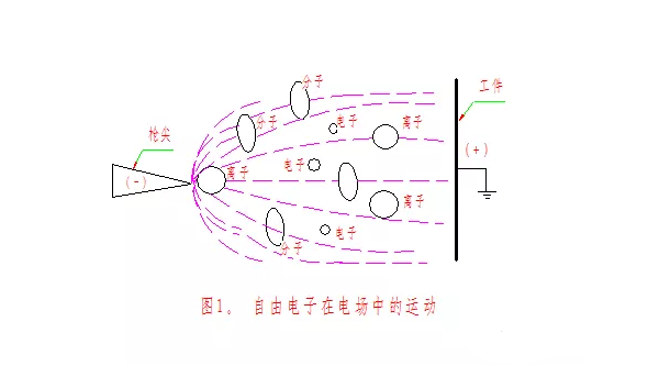 静电粉末喷涂设备工艺静电场的建立与电晕放电过程