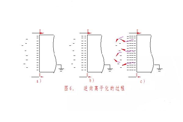 静电粉末喷涂设备工艺反电离化现象