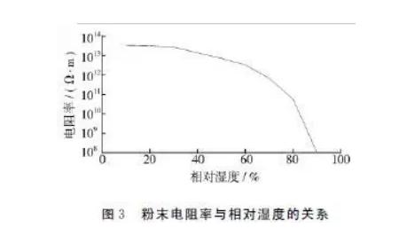 粉末喷涂中避免缩孔、针孔固化温度的控制
