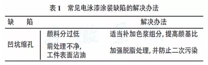 静电涂装设备厂家:文献对缩孔的解释