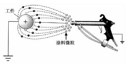 喷塑涂装设备静电喷枪作业原理